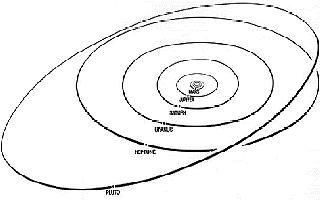 Plutos elliptiske bane rundt sola. Ill. ESA/NASA