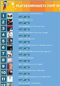 Plassene på Platekompaniets Topp 15-liste er til salgs. Faksimile: Platekompaniet.no.