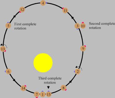 Slik ser rotasjonene ut, begynn på nr. 1 og gå videre til 2, 3 osv.