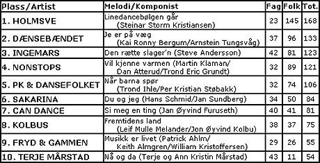 Resultatliste, Årets Dansebandmelodi.