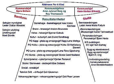 Slik ser organisasjonskartet ut etter omorganiseringa. Foto: Østre Toten kommune.