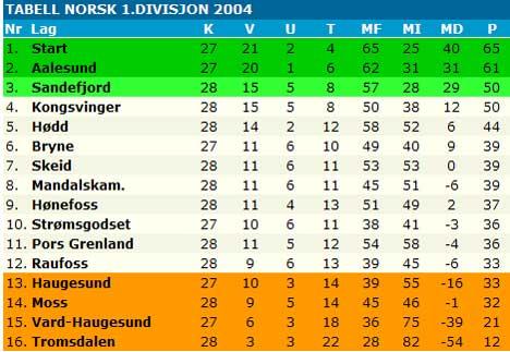 Tabellen for 1. divisjon i norsk fotball pr. 18. oktober viser at Moss fotballklubb ligger hardt presset i nedre del.