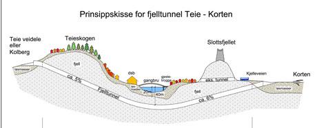 Fjelltunnel Teie - Korten. Skisse: Statens vegvesen