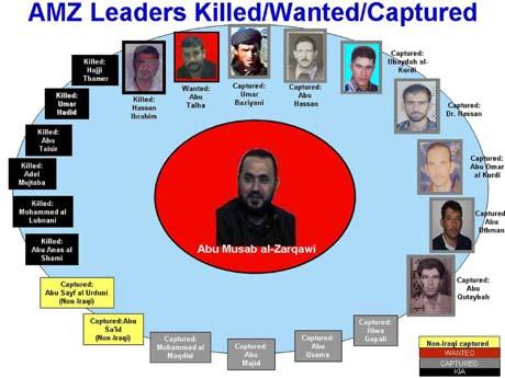 En plakat fra okkupasjonsstyrken i Irak viser arresterte eller drepte ledere USA mener er knyttet til militslederen al-Zarqawi (i midten).