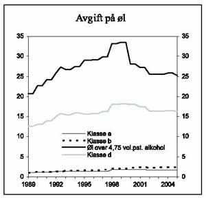 Grafen viser utvikling i avgiftsnivået på øl i perioden 1989-2005. 2005-kroner pr. liter. Graf ill: Finansdepartementet og Statistisk Sentralbyrå.