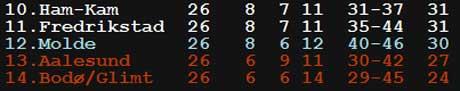 I fjor endte FFK på 11. plass, rett over kvalifiseringsspill og nedrykkssone. Løken tror årets FFK-utgave havner nærmere midten i 2006.