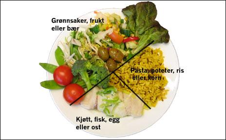 Bruk «tallerkemmodellene» for riktig mengdeforhold mellom ulike matvarer. Foto: NRK Gunnar Holthe