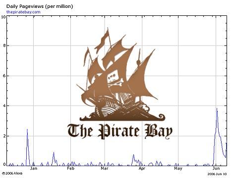 Trafikken på The Pirate Bay er blitt doblet etter at de ble stoppet og så kom opp igjen. Foto: Alexia.com.